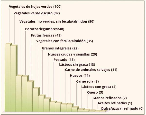 Tabla de los alimentos según su densidad nutricional comida real