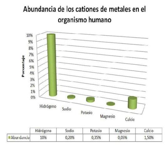 grafico de cationes en humanos