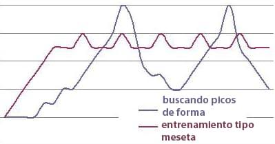 Gráfico comparando entrenamientos de escalada