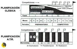comparación planificación clásica del entrenamieto con la cimtemporanea a.t.r. para escalada