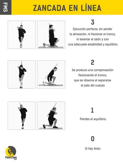 prueba de movilidad en zancada o lunge para escaladores