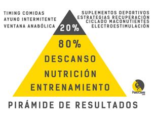 pirámide del rendimiento deportivo en el entrenamiento de escalada