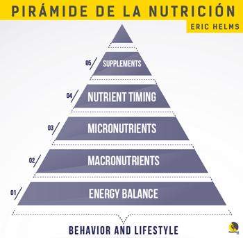 pirámide de la nutrición de Eric Helms