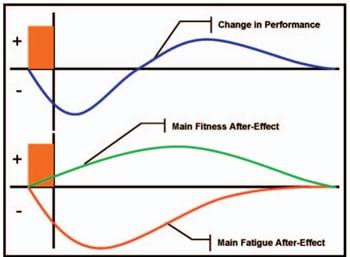 adaptaciones fisiológicas tras el entrenamiento de escalada