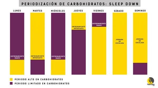 dormir bajo para entrenar sin glucógeno