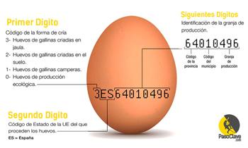 qué significan los números de los huevos