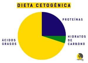 macros de la dieta cetogénica para escaladores