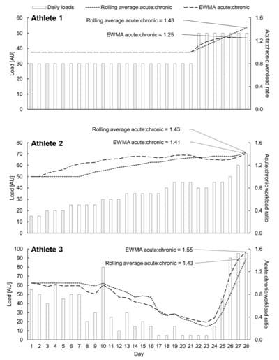 Comparación del rolling average y del exponentially weighted moving