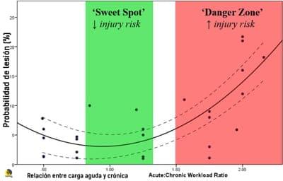 carga óptima con acute chronic workload ratio para escalada