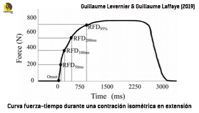 rate of force develpment en escalada y boulder