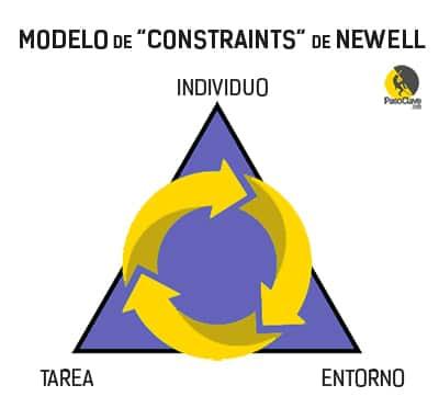 modelo de constraints de Newell