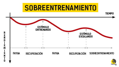 gráfica del sobreentrenamiento en escalada