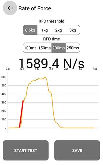 Gráfica de la RFD o fuerza de contacto de la app Tindeq Progressor para el entrenamiento de escalada