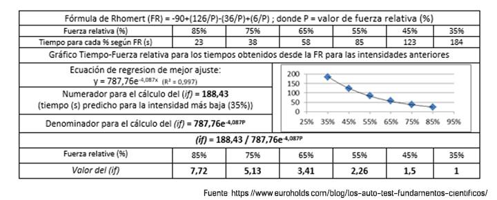 tabla sobre la aplicación de los estudios de Pedro Bergua sobre el umbral de oclusión en escalada