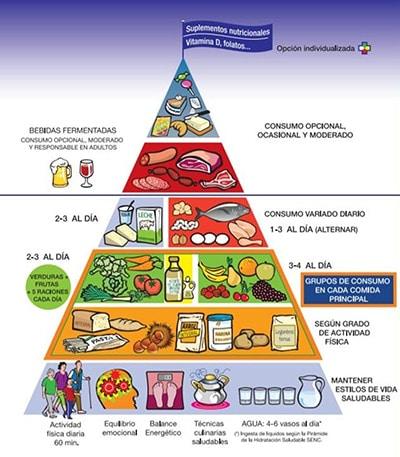Piramide de la alimentación oficial