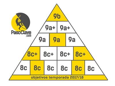 pirámide de objetivos de escalada deportiva y bloque