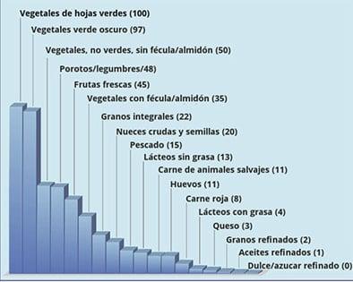 Tabla de densidad nutricional de los alimentos
