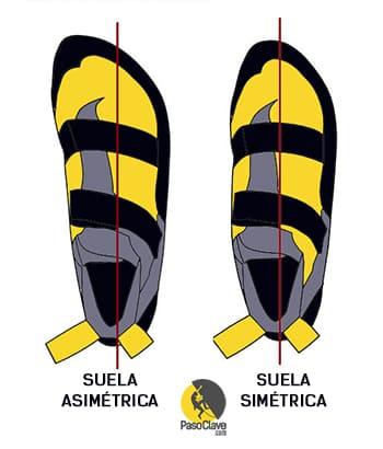 Comparacién entre suelas asimétricas y simétricas e escalada